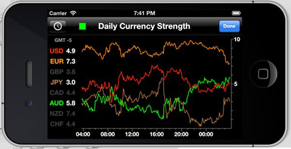 Forex currency strength index meter live data forex broker list